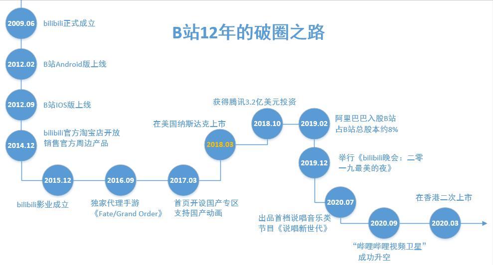 腾讯阿里相继入股,b站12年的破圈之路