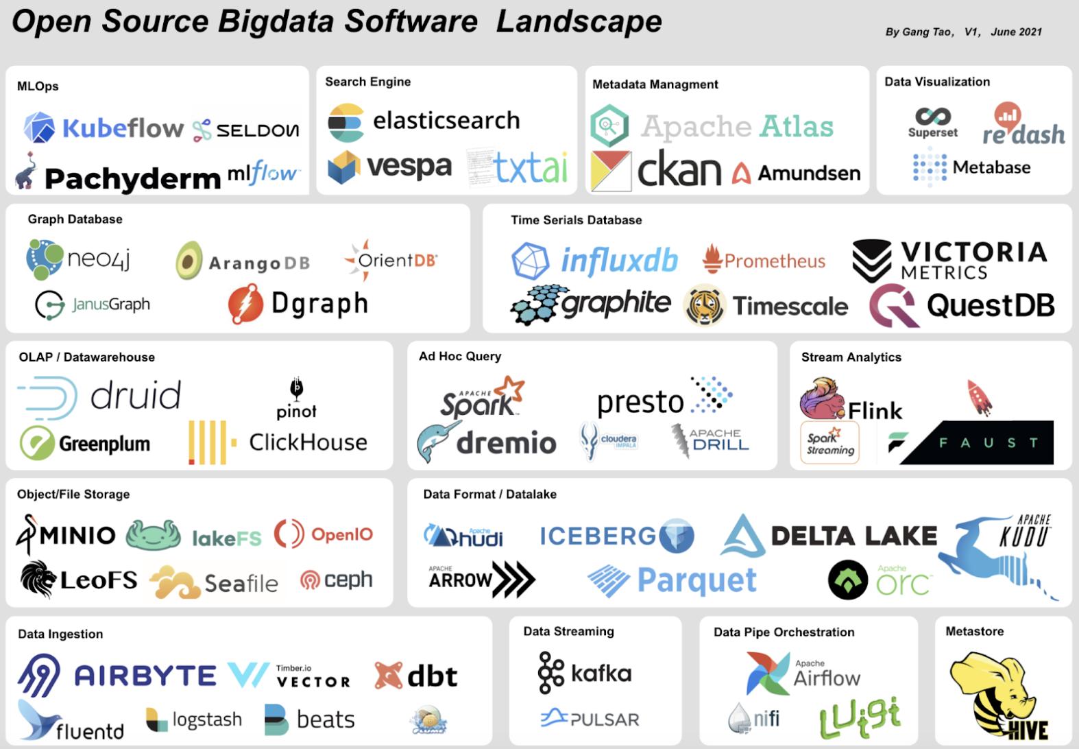 刚哥谈架构(十三)大数据软件开源版图