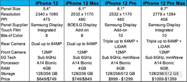 iPhone 12屏幕参数曝光,全系配备OLED,京东方成供货商