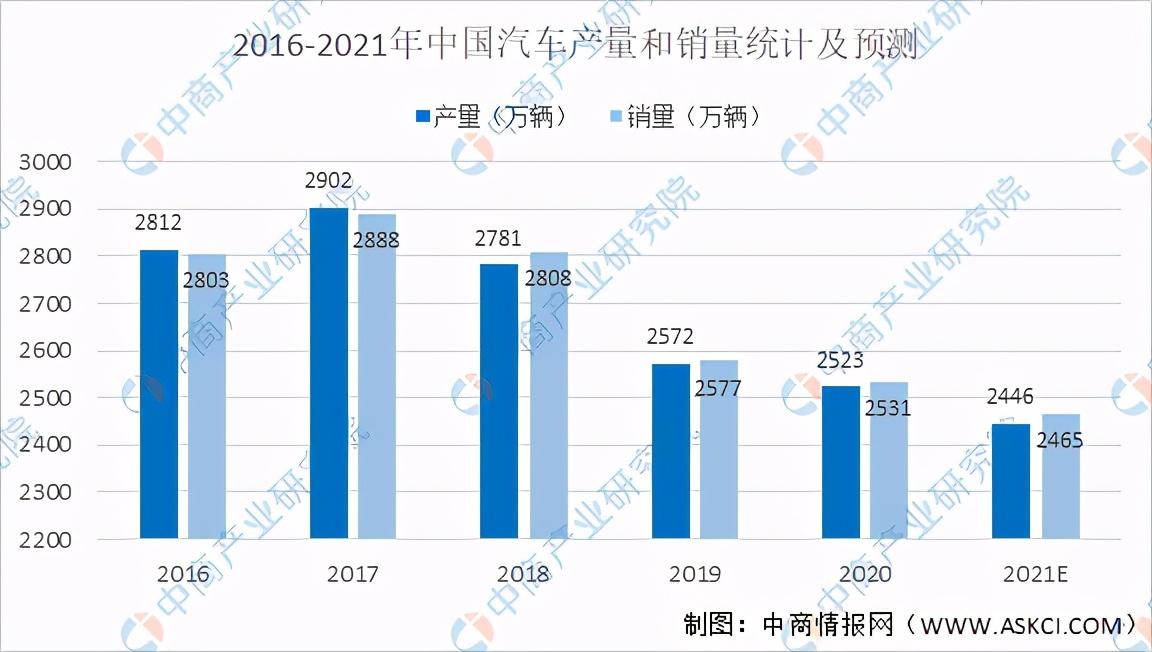 2021年中国超级电容器产业链上中下游市场剖析