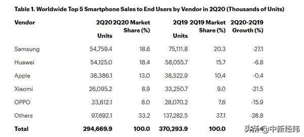 第二季度全球智能手机销售额下滑20%,三星大降27%