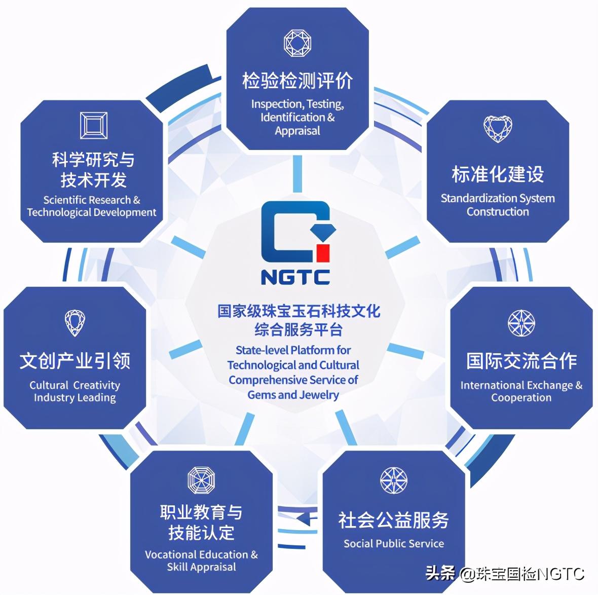 珠宝国检(NGTC)检测免费咨询展位科普宣传册、宣传片受到消费者广泛喜爱关注