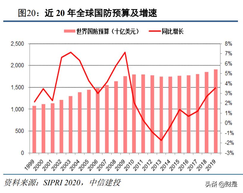军工行业2021年投资策略报告:供需的拐点,成长的起点