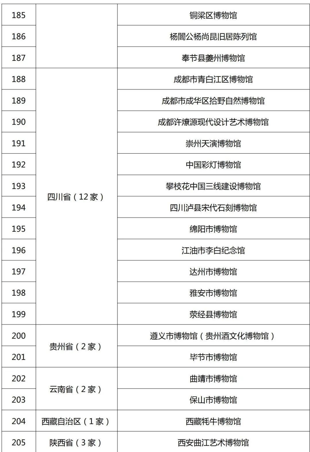 最新520家国家一二三级博物馆名单公布!渭南市博物馆晋级国家二级博物馆!