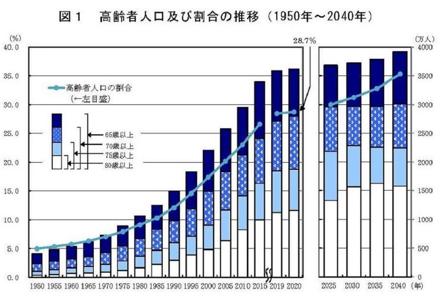 老龄化的日本,终于要向外国人放开移民政策了?