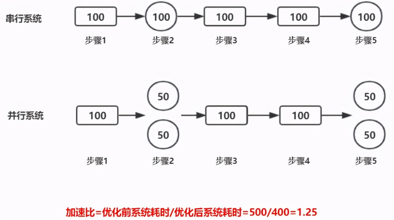 操作系统基础11-关于多核编程