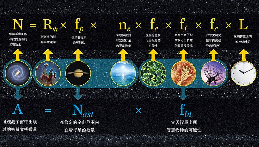 如何解开费米悖论?