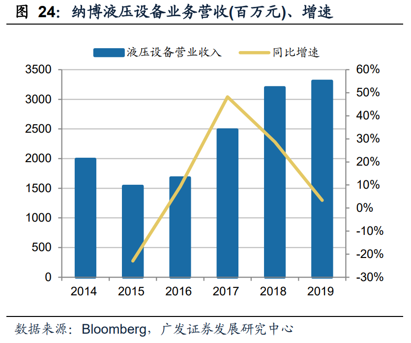 减速机行业专题报告:国产替代正当时,全球视角下的减速机专题