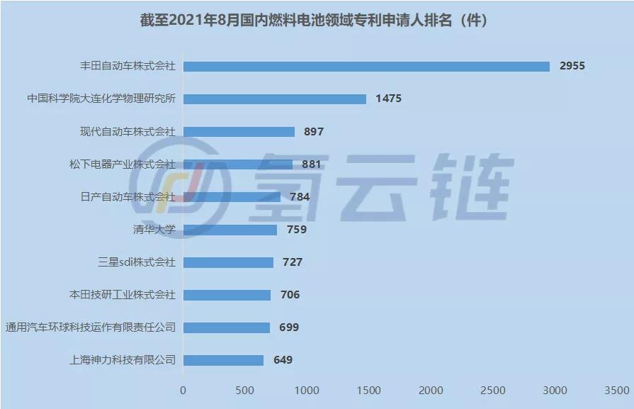 2021年燃料电池专利:燃料电池专利申请地区上海第一、广东第四