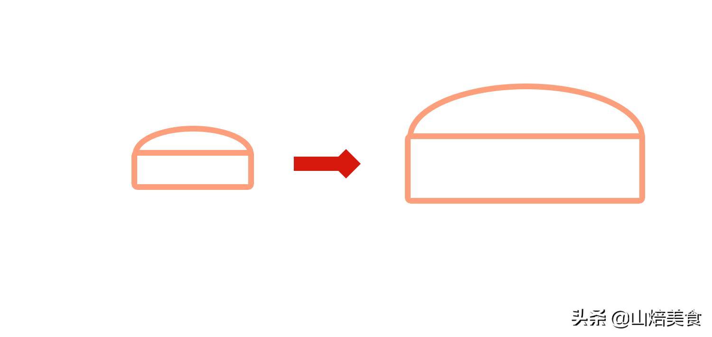 蛋糕尺寸对照表图(生日蛋糕的尺寸参照图)
