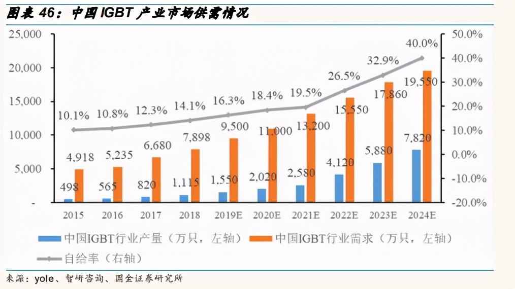 功率半导体行业深度报告:需求增长+涨价+国产替代