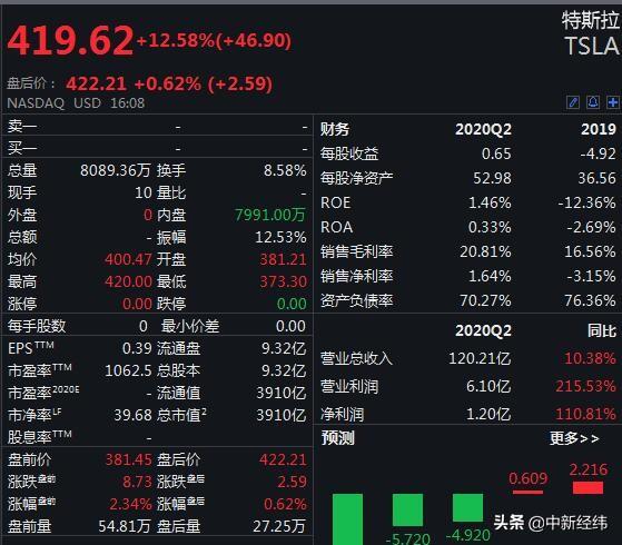 美三大股指集體收高:道指升逾320點,特斯拉漲超12%