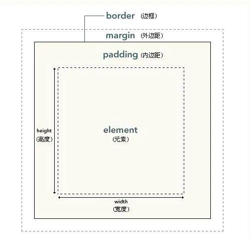 CSS样式更改——框模型、定位、浮动、溢出