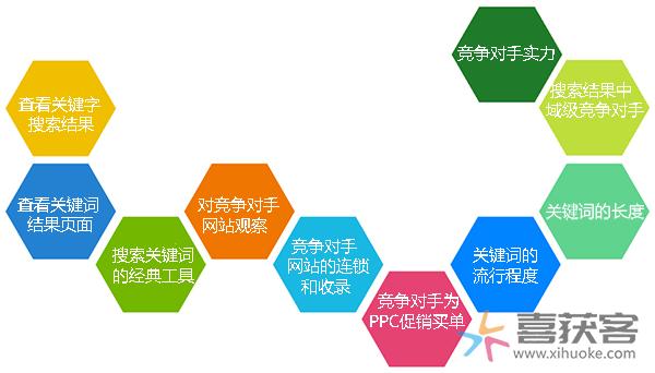 喜获客带您了解:搜索引擎优化的十大关键词分析法
