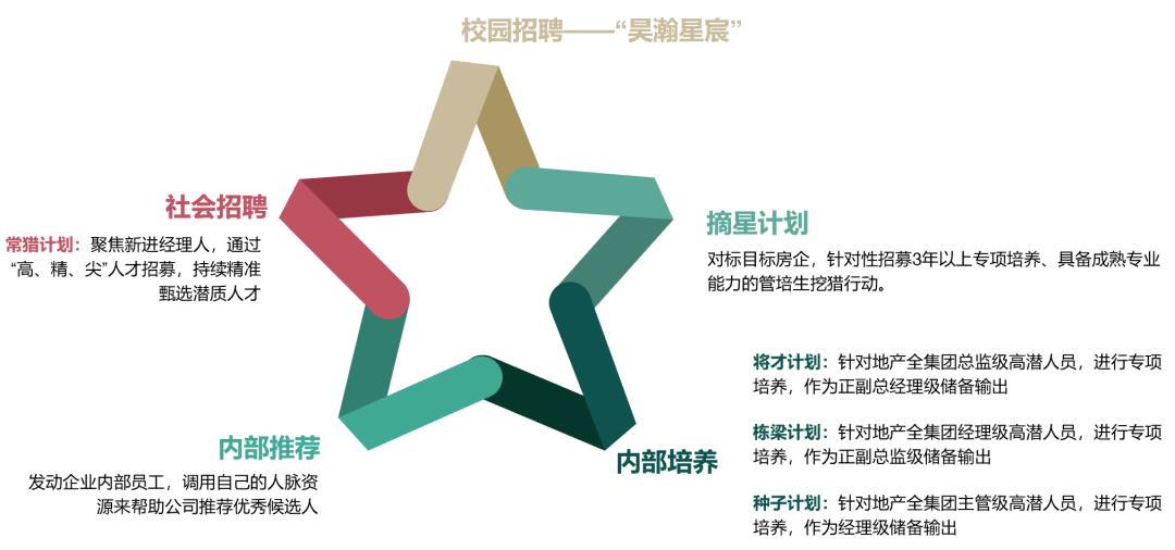 """华宇作为""""绿色档""""房企如何构建人力资源战略"""
