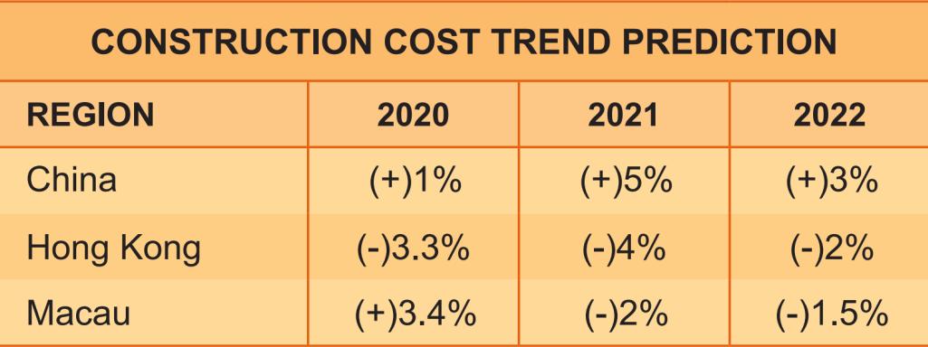 凯谛思2021年度建造成本汇编