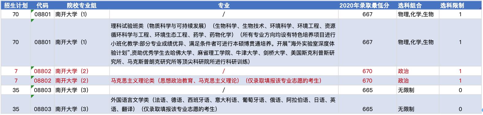 2020年新高考改革下的天津录取有哪些变化?(提前批篇)