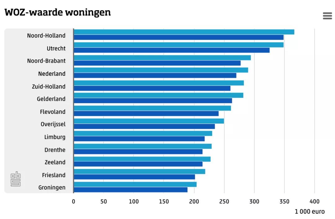 荷兰公布2021年房产WOZ值!涨幅不增反降?