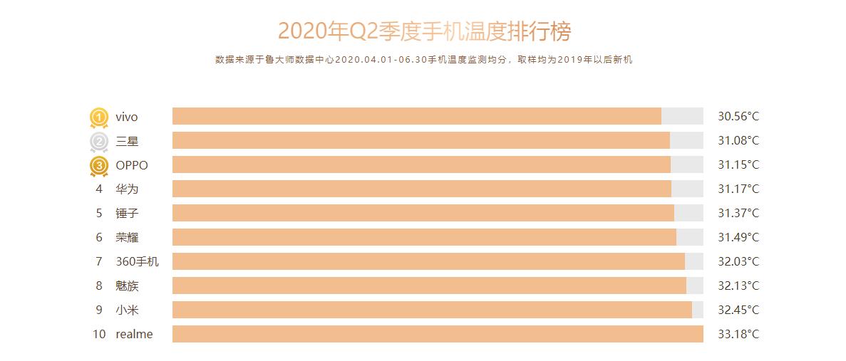 鲁大师Q2季度手机排行榜发布:最强手机都在这了