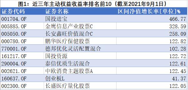 新基三个月暴涨70.4%,双料冠军国投瑞银施成迎牛基二次首发