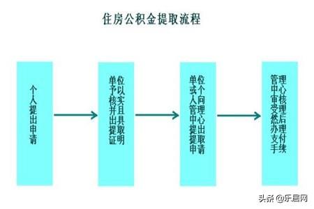 什么是公积金,公积金提取的流程是什么? 第2张