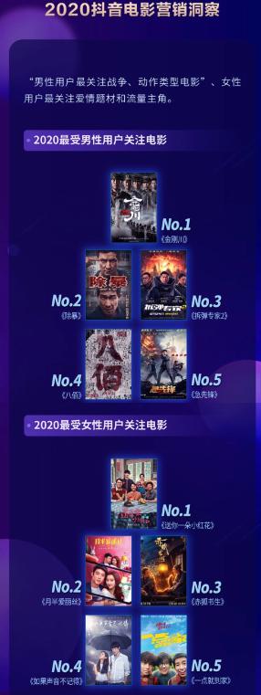 2020抖音娱乐白皮书电影篇:抖音电影营销的迭代升级