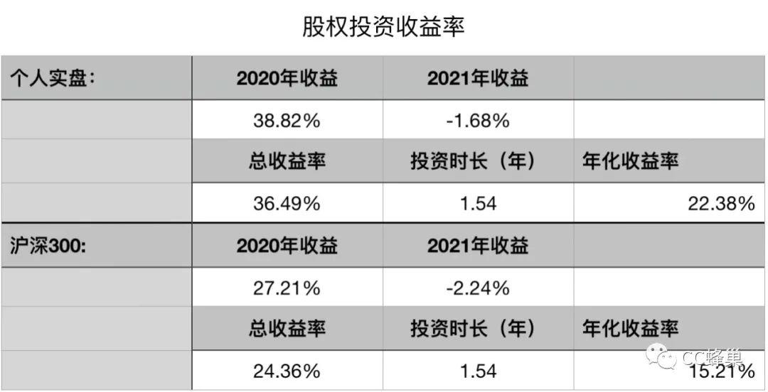 投资回报率的四种算法(项目投资收益分析表)