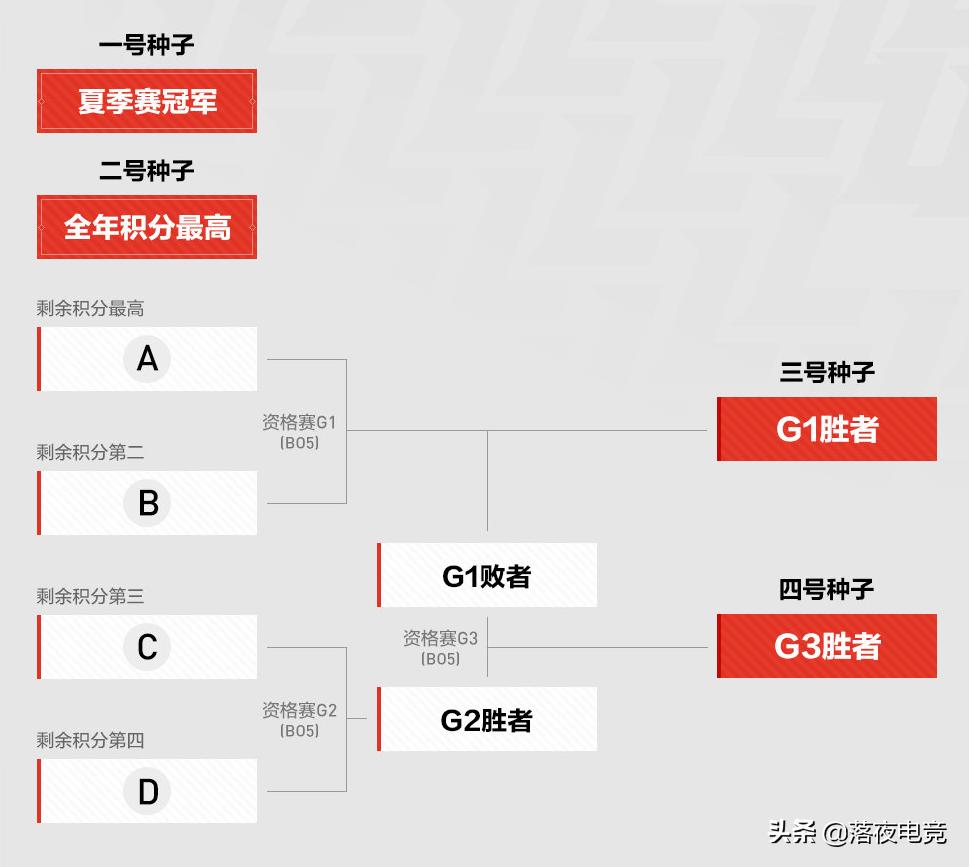 S10全球总决赛LPL赛区资格赛:前三号种子直接晋级小组赛