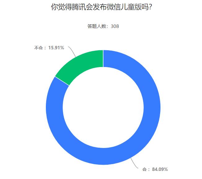 微信儿童版要来了?79.22%的受访者表示会给孩子安装