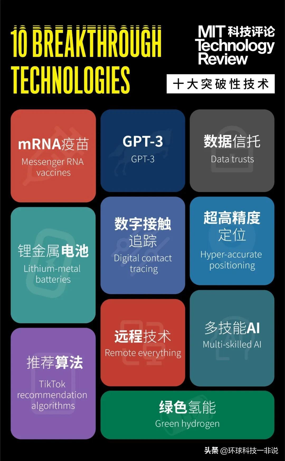 麻省理工科技发布2021十大突破技术,一张图看清未来科技趋势