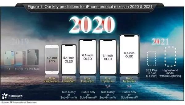 今年新iPhone大量关键点曝出,配备史上最牛,价钱有史以来最少