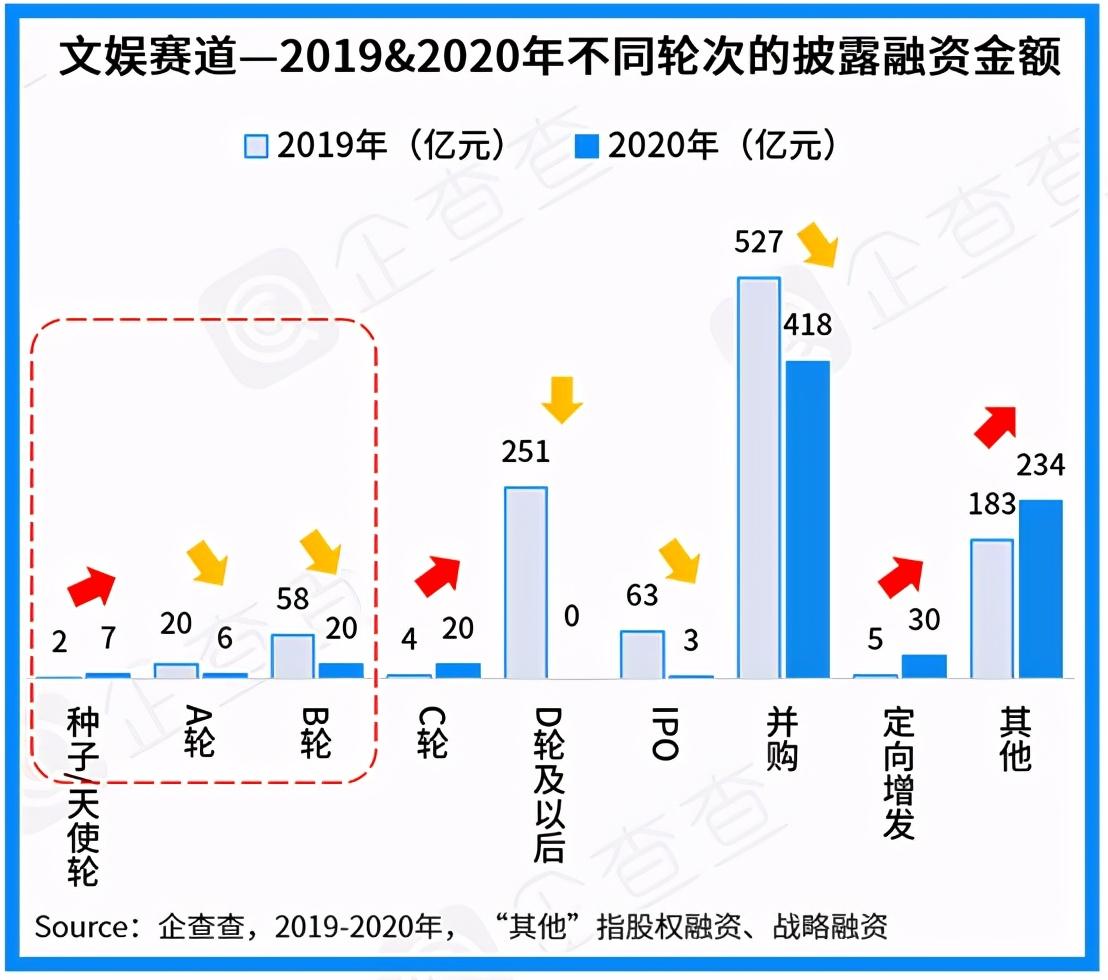 2020年大文娛賽道盤點:總披露融資額738億,直播電商開啟掘金時代