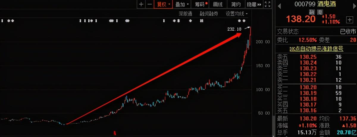 股价一月暴跌42%!酒鬼酒100亿营收目标还能实现吗?