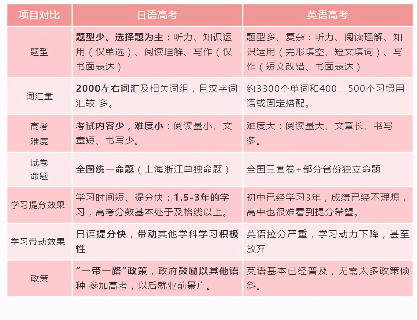 中学生的第二外语,选哪个小语种才好?