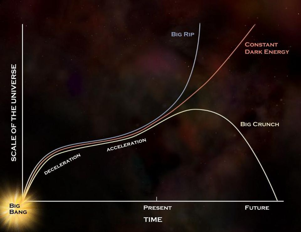 宇宙一直在膨胀,表示外面还有空间,那么宇宙外面到底是什么呢?