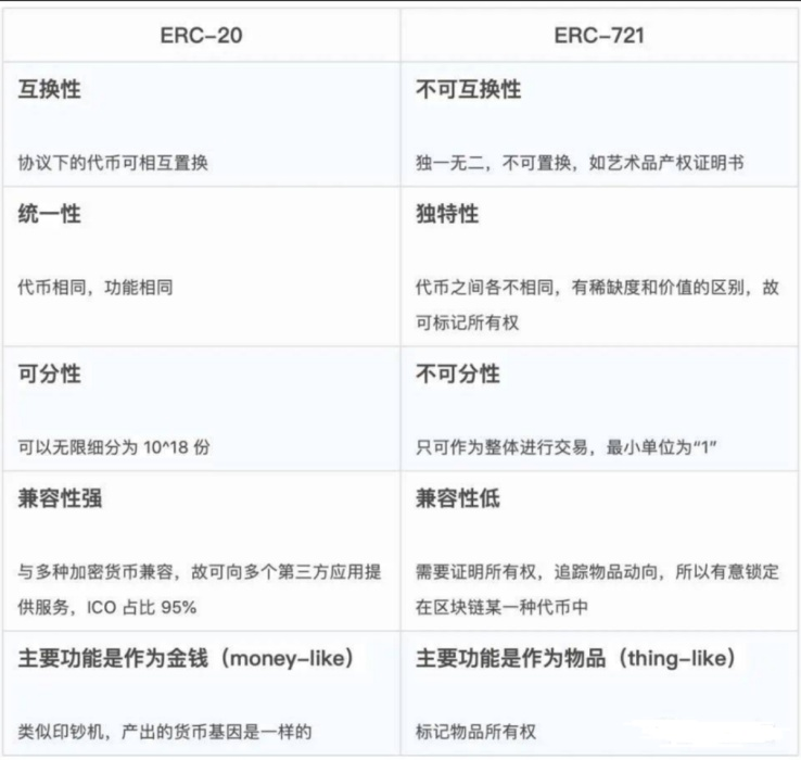 同质化代币和非同质化代币、ERC-20 ERC-721和ERC-1155的区别