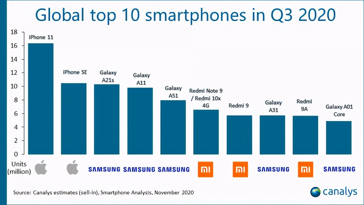 数据显示iPhone 11登顶三季度全球销量冠军 库克笑了