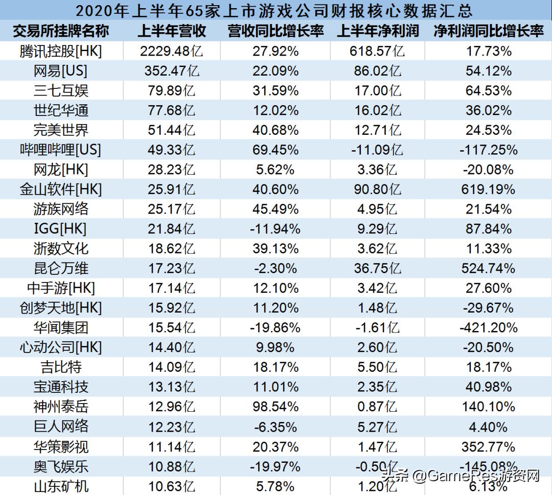 65家上市游戏公司半年报:11家净利润增幅超100%