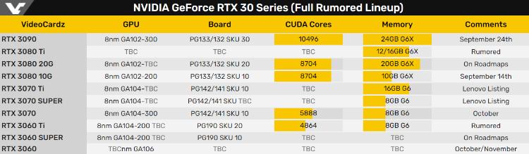 RTX 3060Ti规格曝光 常规性能或小超RTX 2080