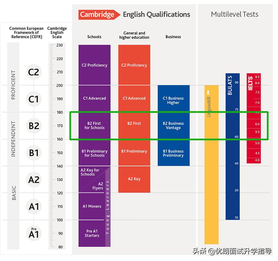 来了!2021昆山杜克线上测试:剑桥领思考试真题最全汇总