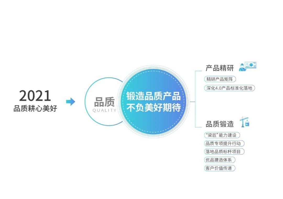 中梁地产发布2021年品牌主张:品质耕心美好