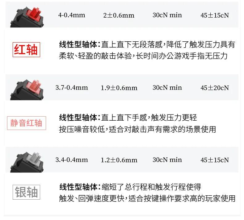 机械键盘关于红轴、黑轴、茶轴、青轴、银轴的区别及选购技巧