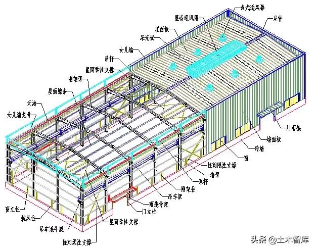 图解钢结构各个构件和做法,学习好资料 土木智库2019-09-04 09:51:57 1、建筑体系  1-1、门式刚架体系  1-1-1、基本构件图  图解钢结构各个构件和做法,学习好资料 1-1-2