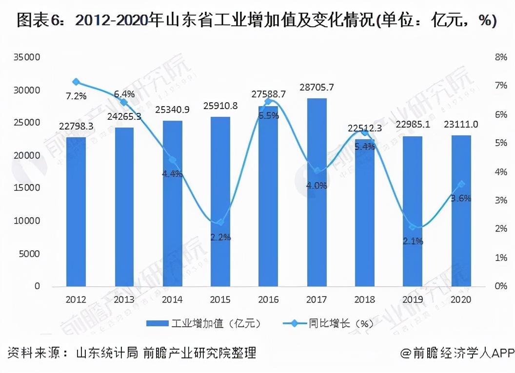 深度:十张图了解2021环渤海地区智能制造装备行业现状与发展前景