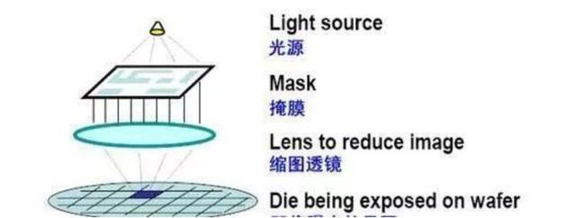 中科院研究员辟谣:5nm光刻技术被误读,国产水平在180nm