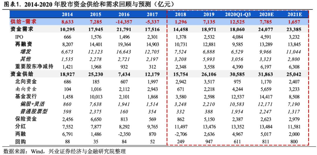 2021年股市资金供需分析——股市资金那些事(1)