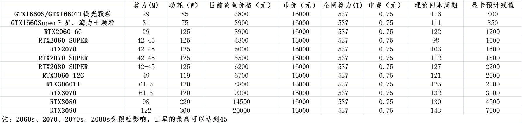日进斗金,常见的显卡挖矿收益统计分析,收益最高的到底是谁