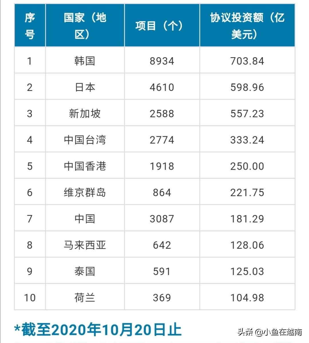 对越南直接投资列累计前10位的国家和地区,韩国第一,日本第二