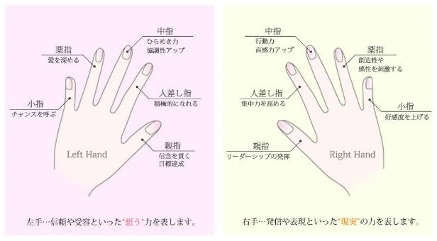 在日本不同手指的含义和日语表达