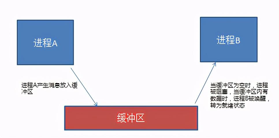 操作系统基础13-进程同步与互斥的概念